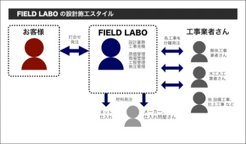 field-labo_about-fl-ex3